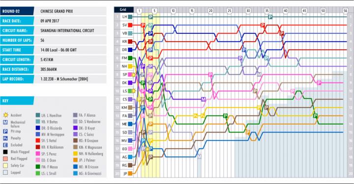 02-china-lap-chart