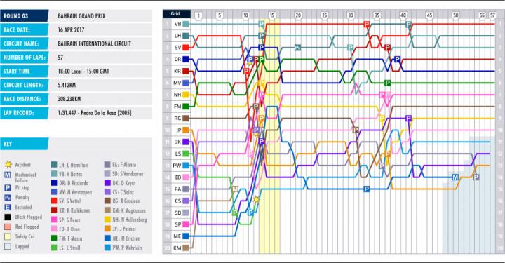 03-bahrain-lap-chart