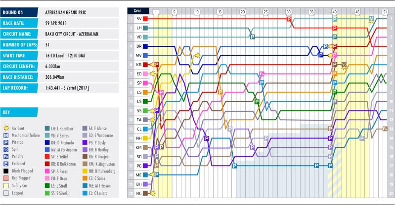 04-azerbiajan-lap-chart.png